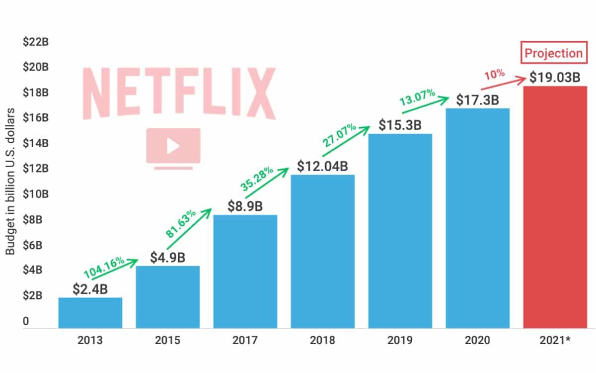 netflix dépenser 19 milliards production 2021