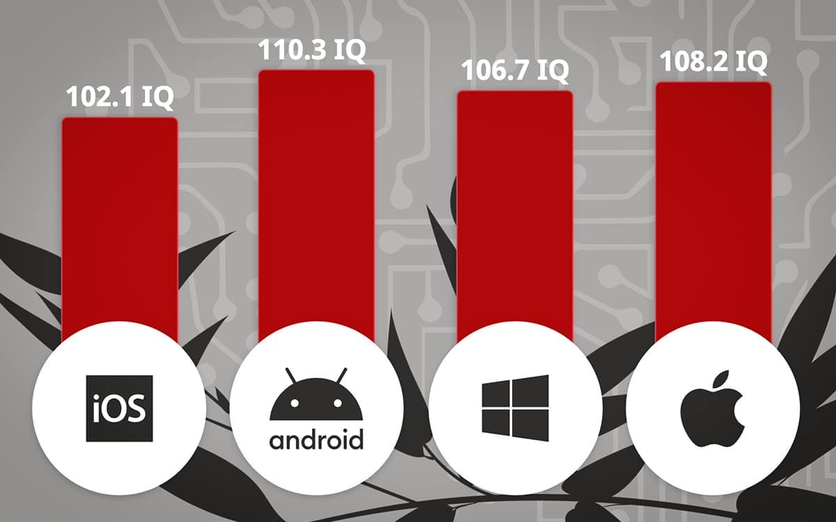 joueurs ios moins intelligents Android