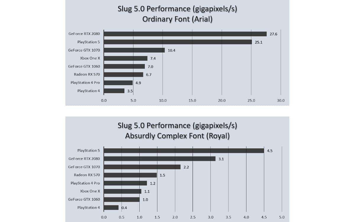 ps5 benchmark slug