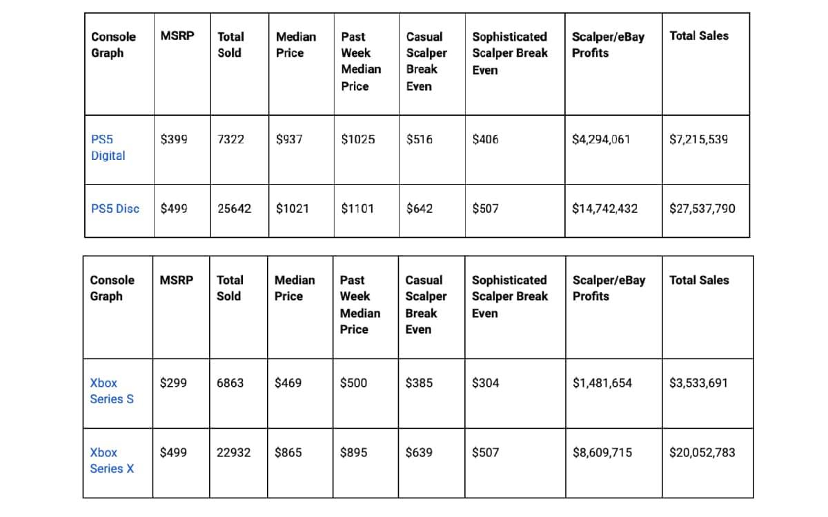 ventes de PS5 et Xbox Series S / X speculateurs ebay
