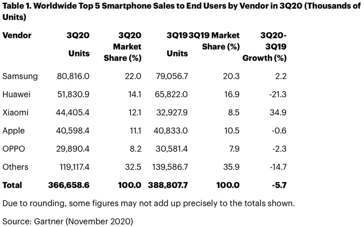 xiaomi beats apple sales smartphones