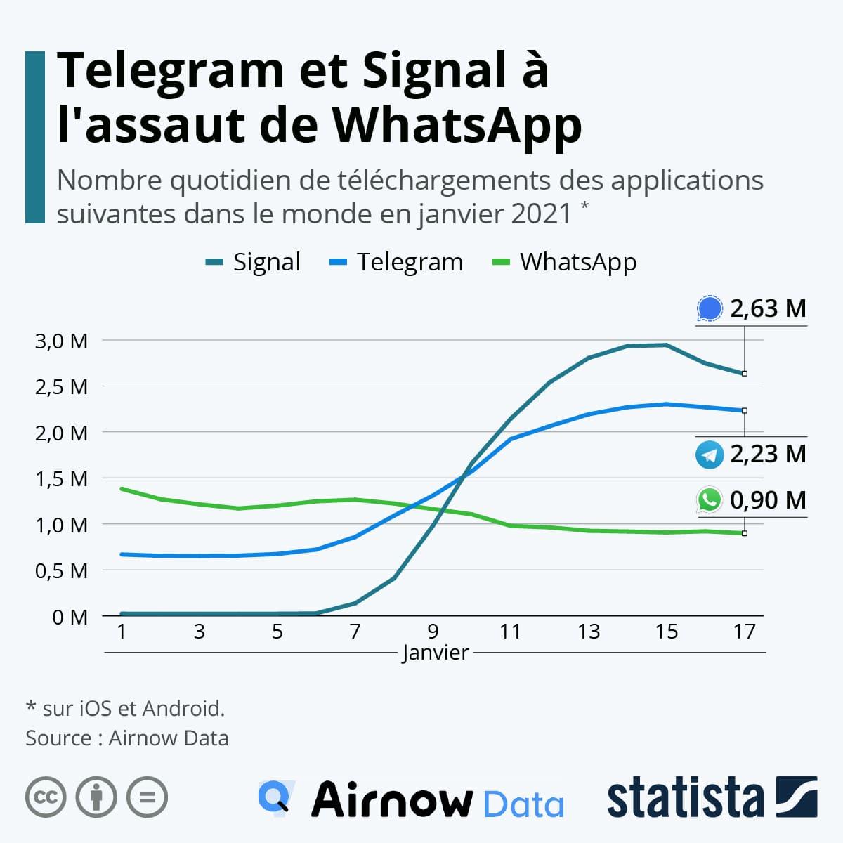 WhatsApp signal telegram embuscade