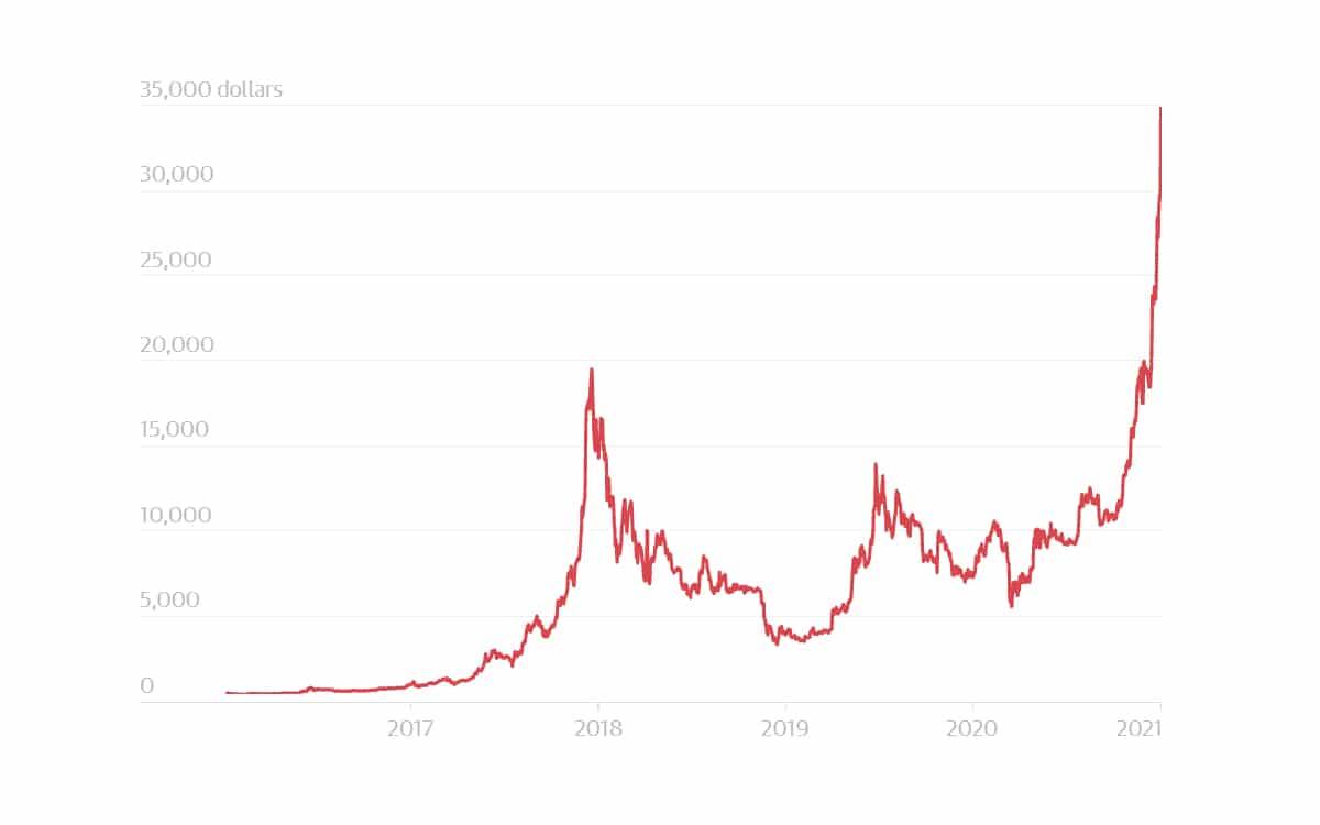 evolution bitcoin 2020