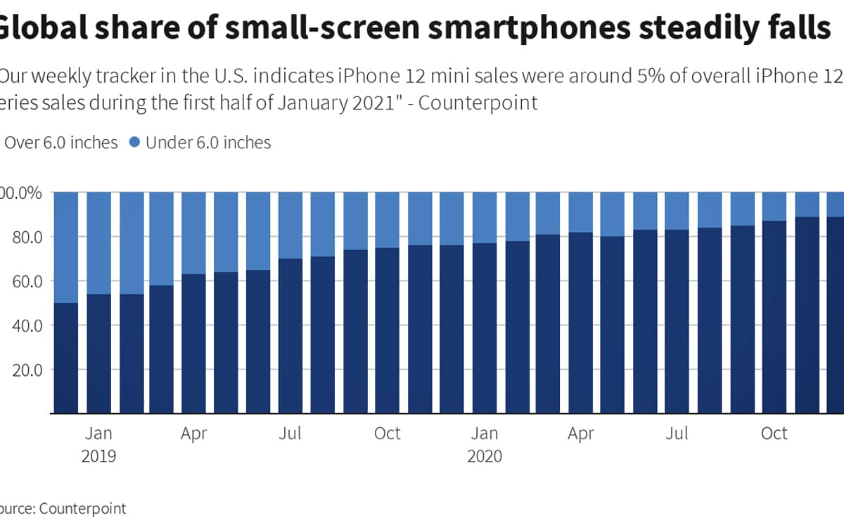 Counterpoint ventes smartphones compacts