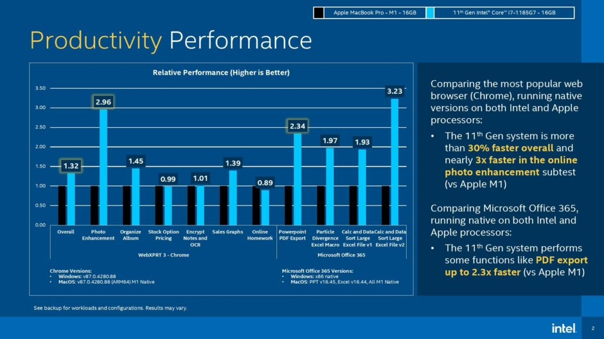 Intel productivity benchmark