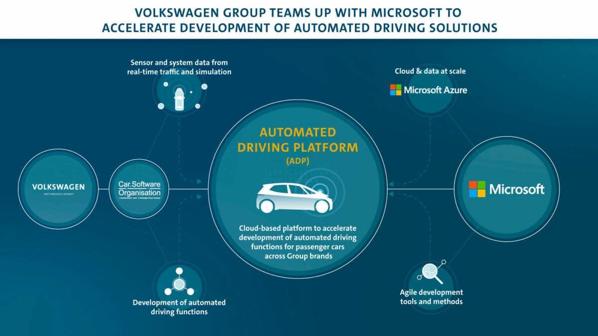 Microsoft Volkswagen