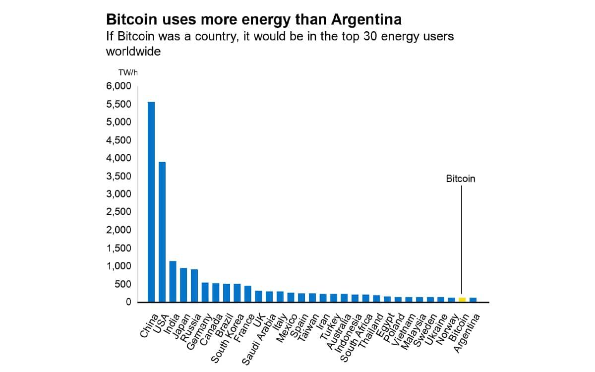 bitcoin conso