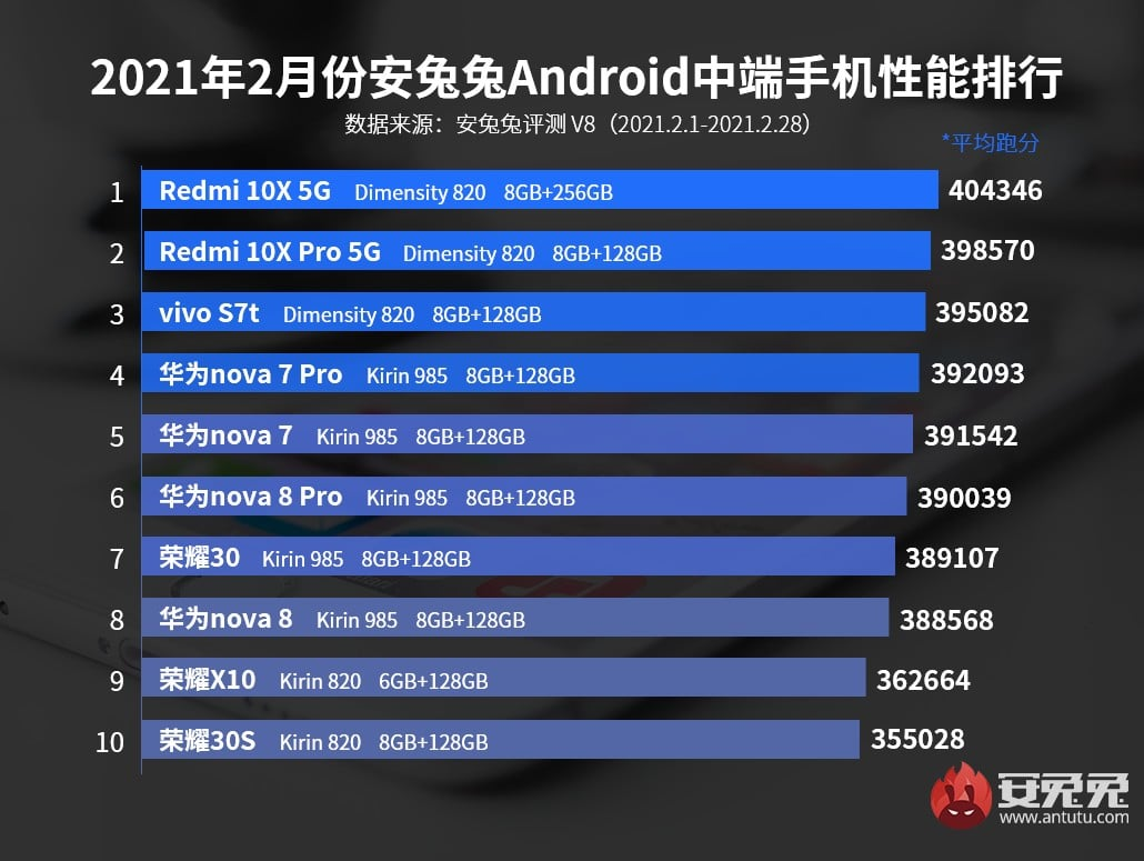 antutu 2 - AnTuTu unveils the top 10 most powerful Android smartphones of February 2021