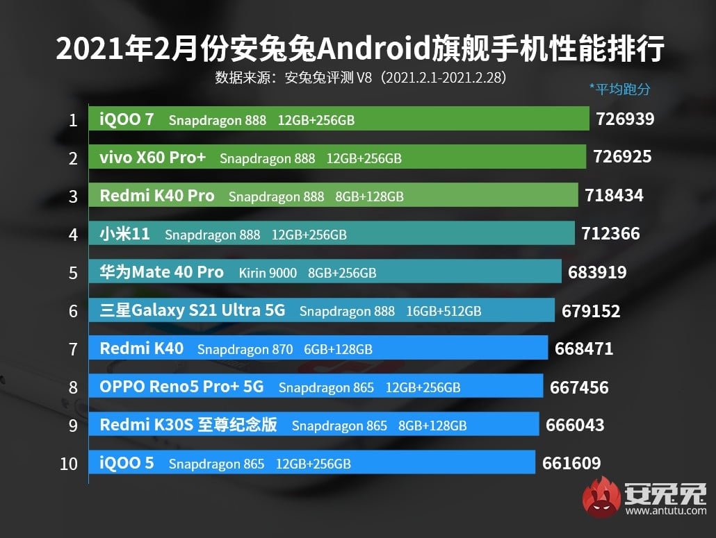 antutu - AnTuTu unveils the top 10 most powerful Android smartphones of February 2021