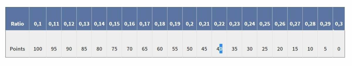 indice réparabilité smartphone