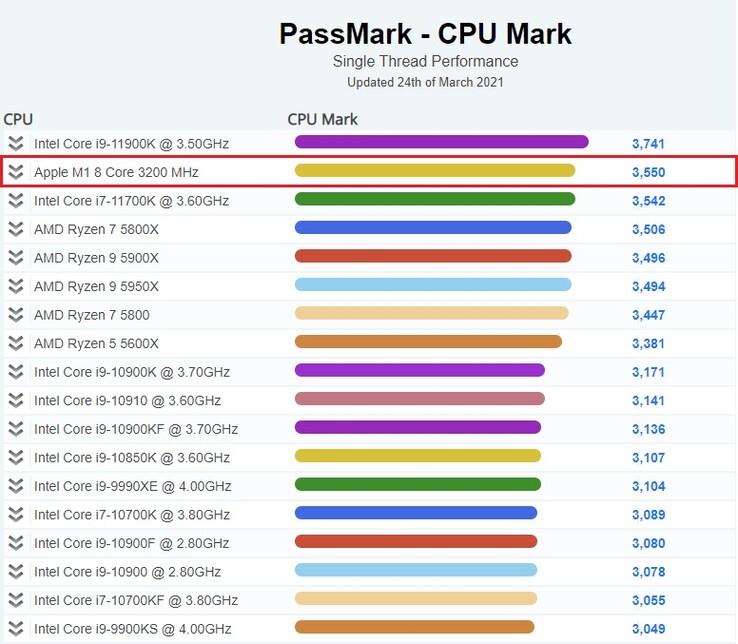 passmark apple m1 Intel