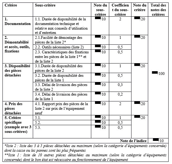 tableau indice de réparabilité