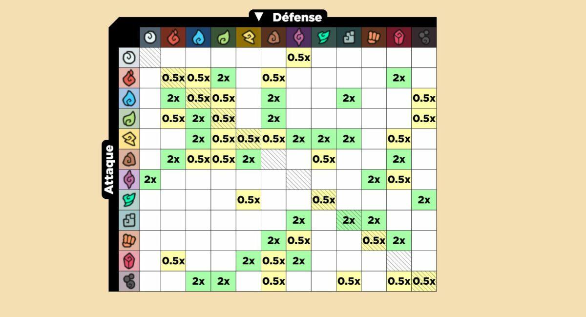 temtem types forces faiblesses