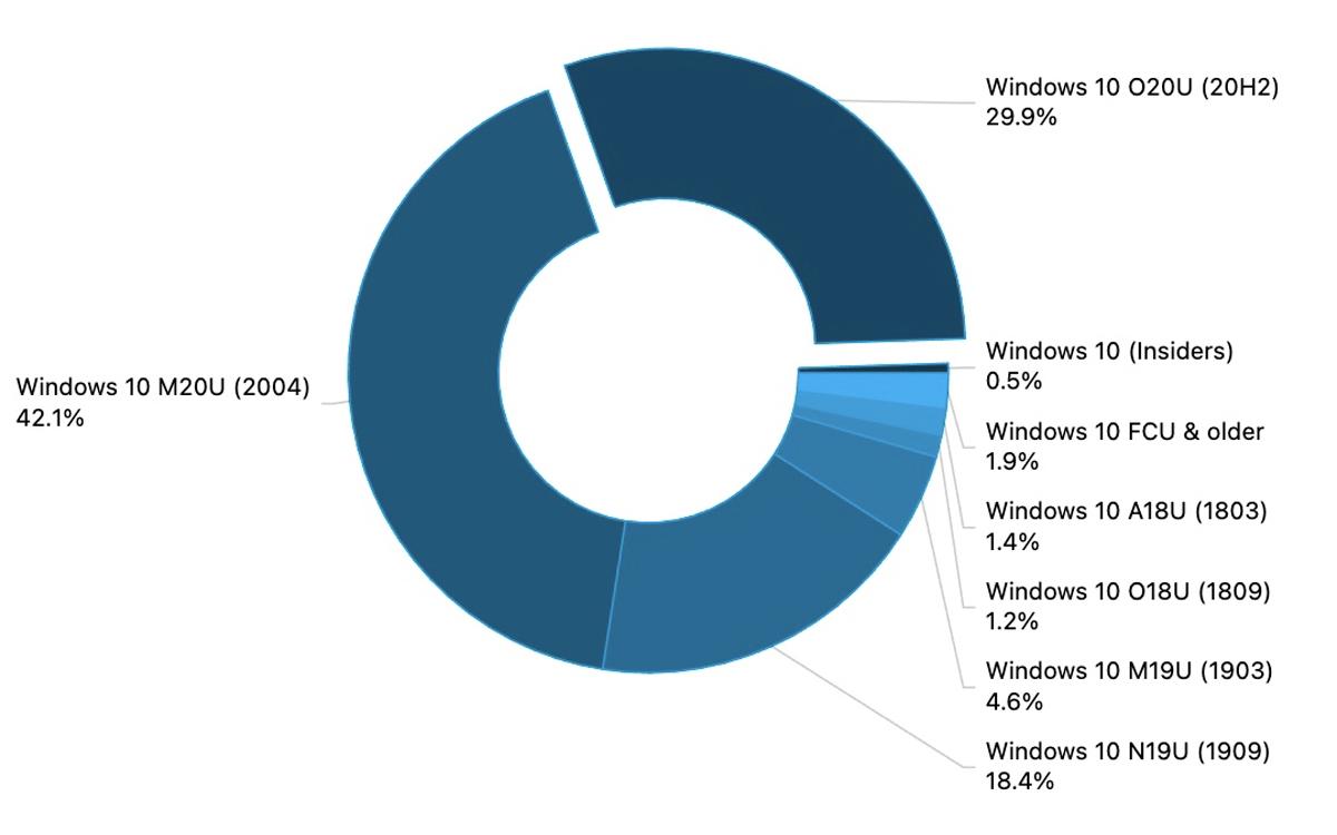 Windows 10 parts de marché versions obsolètes