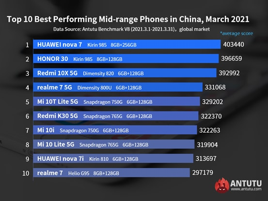 antutu mars 2021 - AnTuTu unveils the top most powerful Android smartphones of March 2021