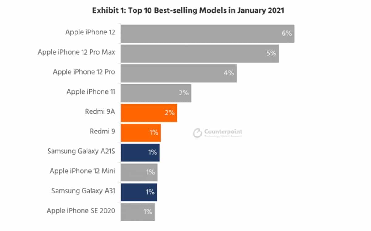 ventes smartphones