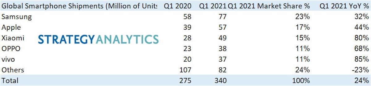 etude strategy analytics Q1 2021