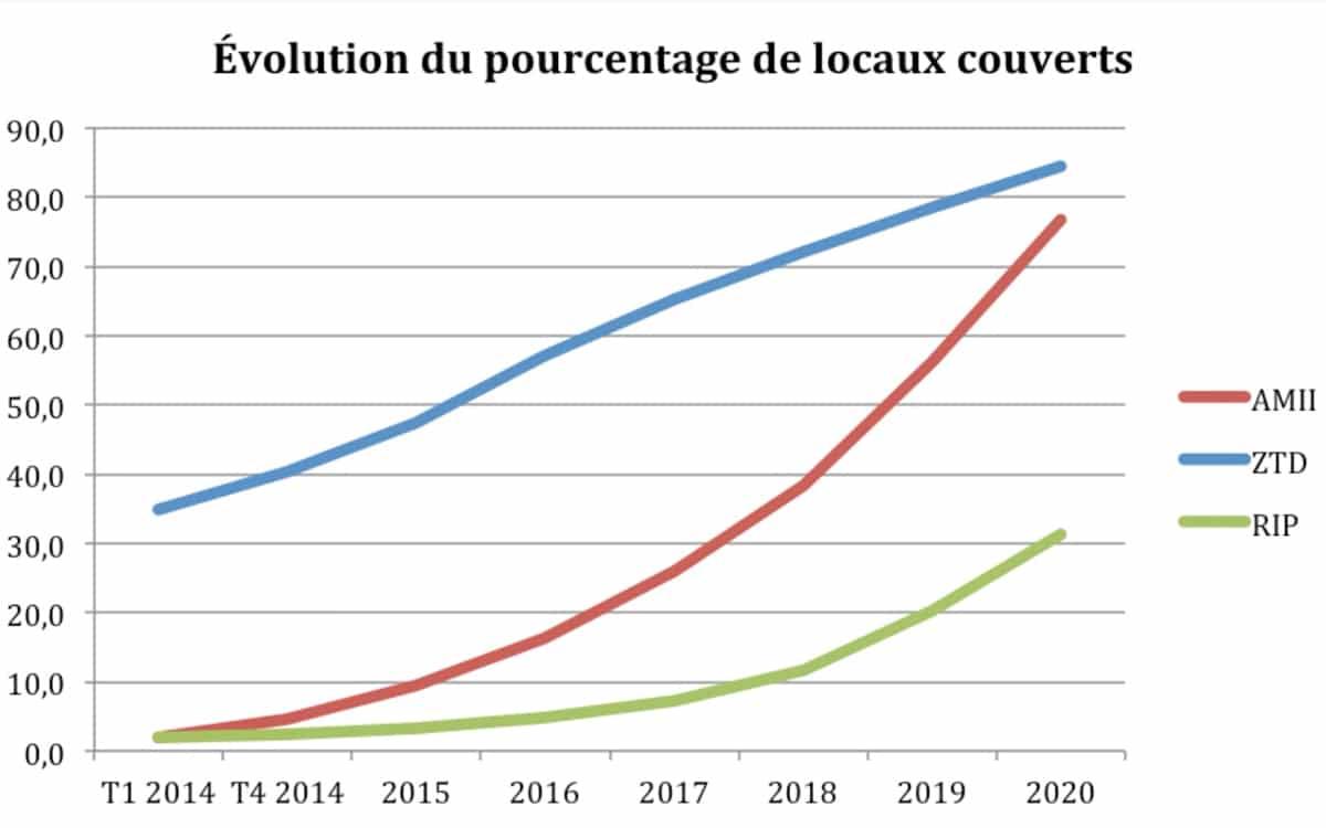 Evolution du nombre de locaux couverts par la fibre