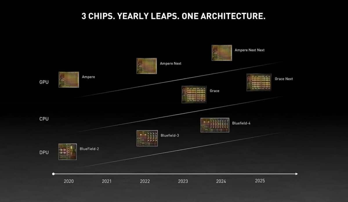 feuille de route GPU Nvidia