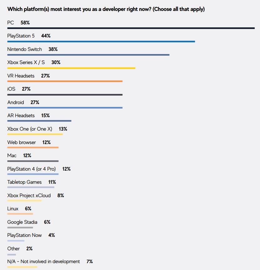 sondage consoles GDC