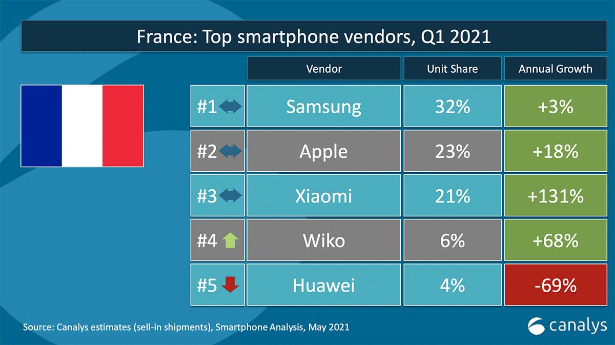 Canalys ventes smartphones Q1 2021