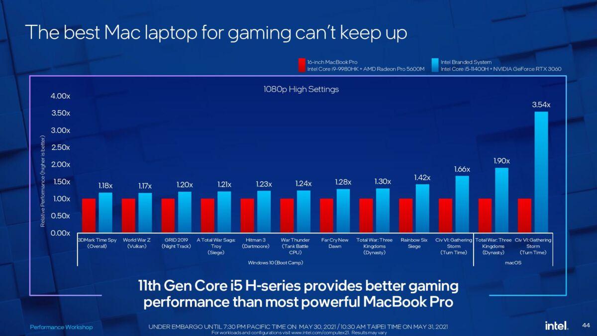 Intel vs Apple benchmark