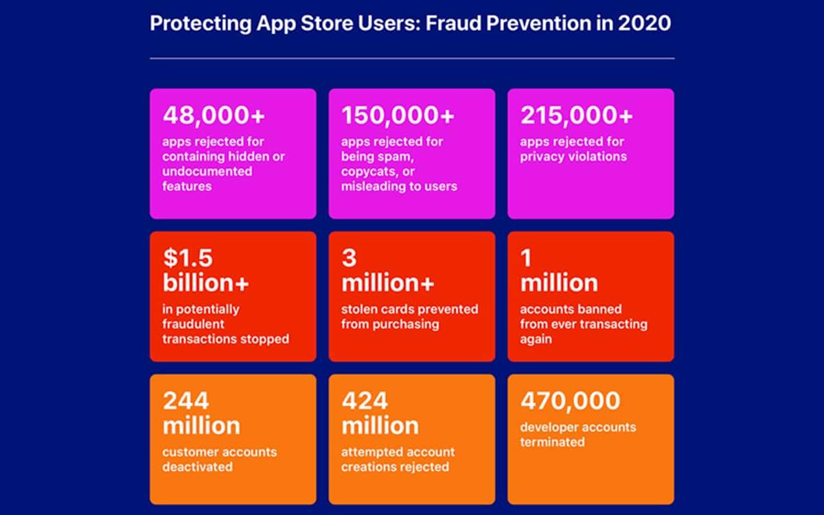 app store fraude apple