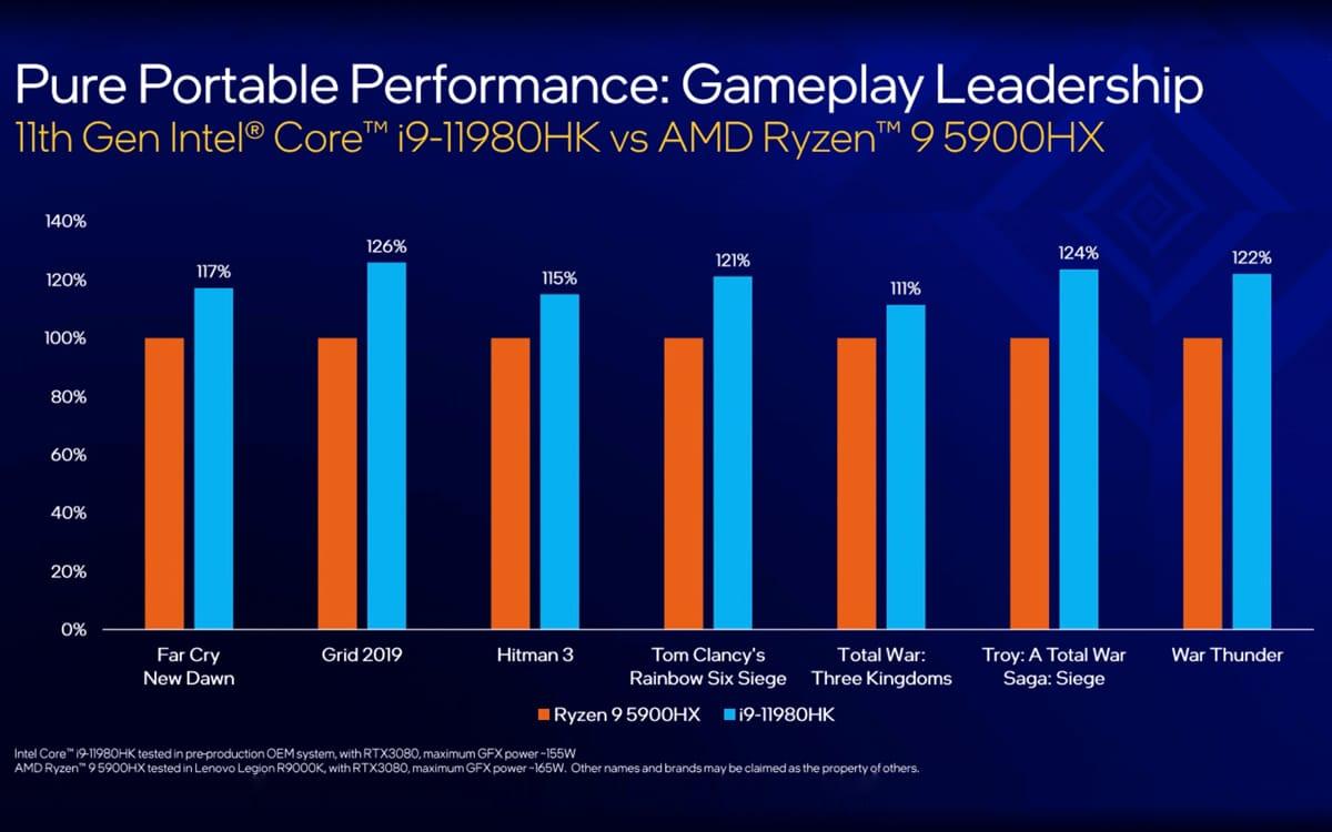 Intel performance gaming