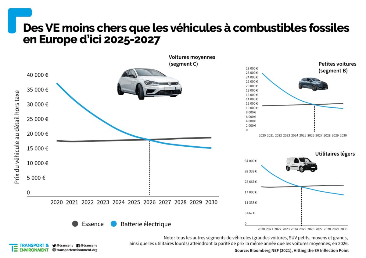 prix voitures électriques