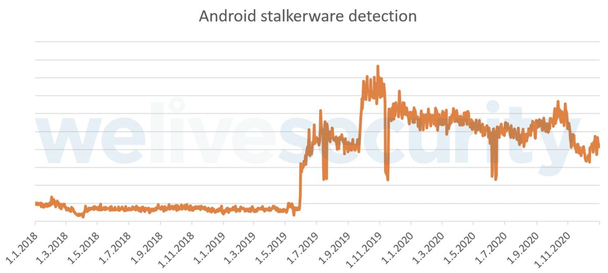 télémétrie stalkerware 2020