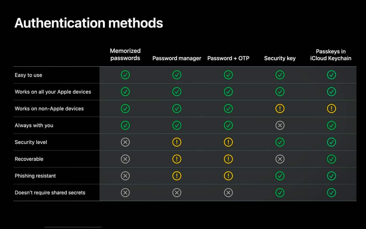 comparaison sécurité Apple