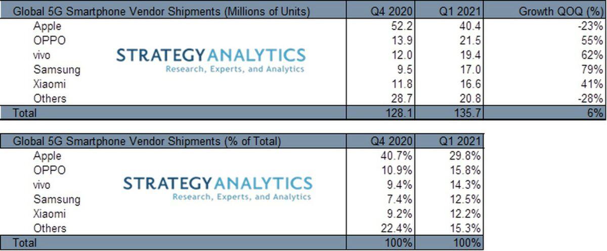 Apple Samsung Xiaomi 5G smartphone market share