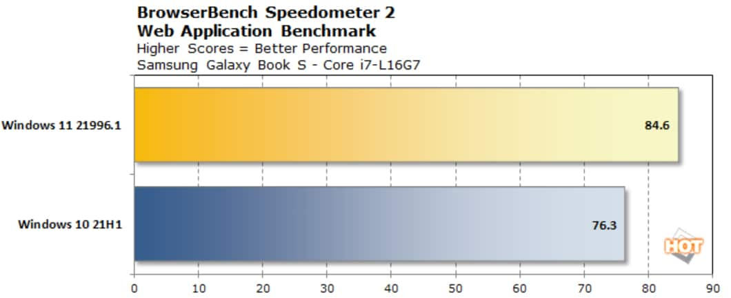 windows 11 benchmark 2