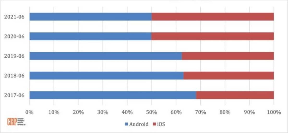 Activations iOS et Android 2017 à 2021