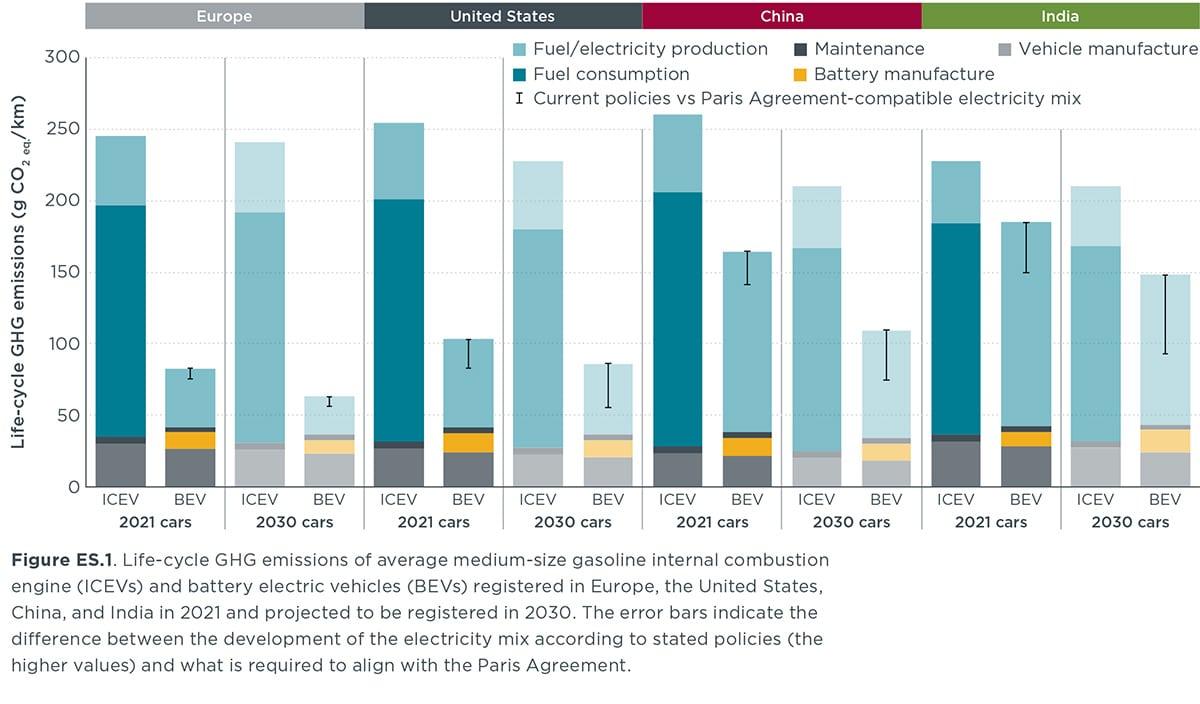 Emissions CO2 Voitures Electriques