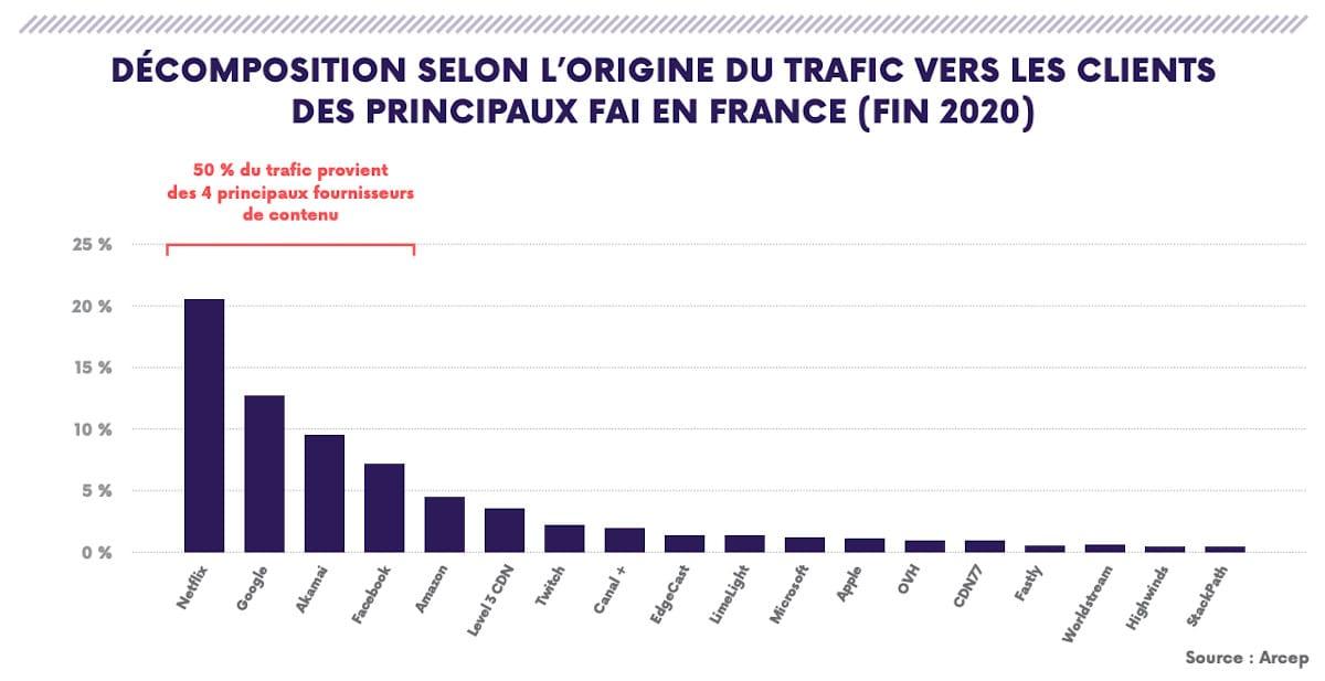 arcep trafic internet france 2020