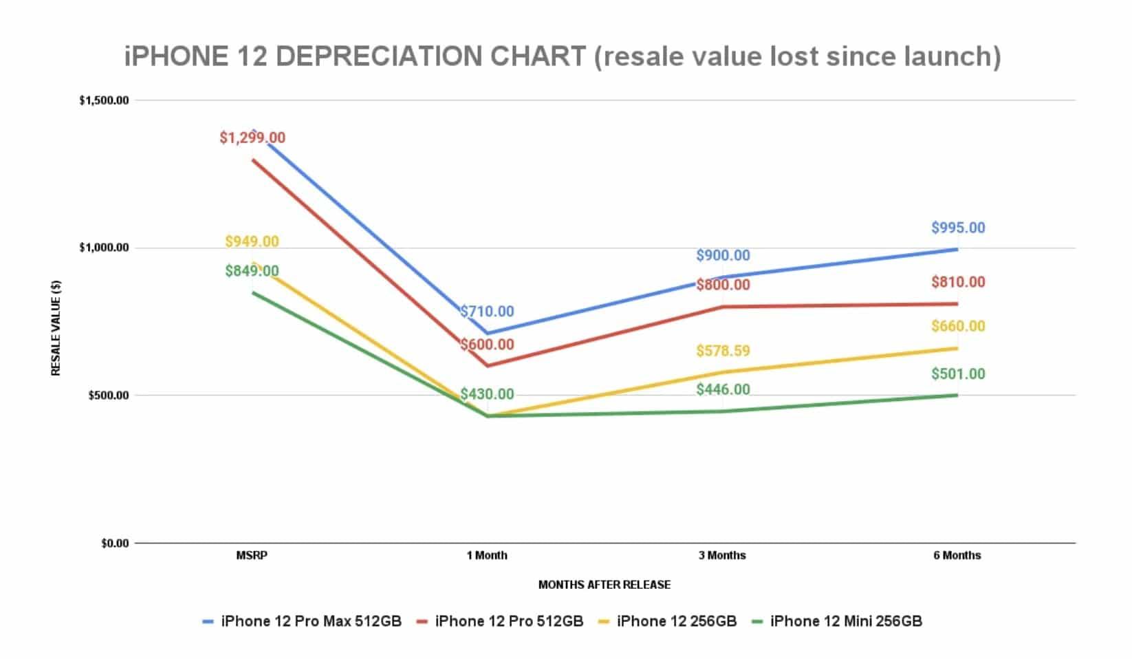 iPhone 12 dépréciation