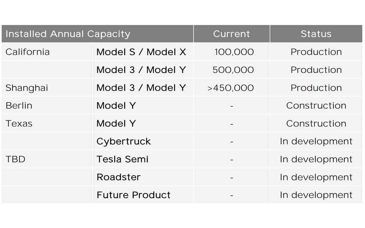 tesla tableau capacites production