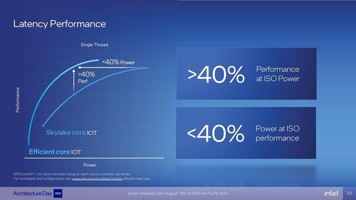 Intel E-core 2