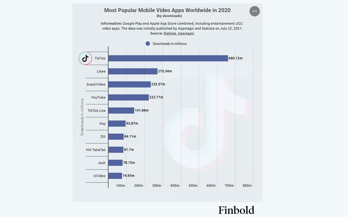 Titktok application video plus populaire