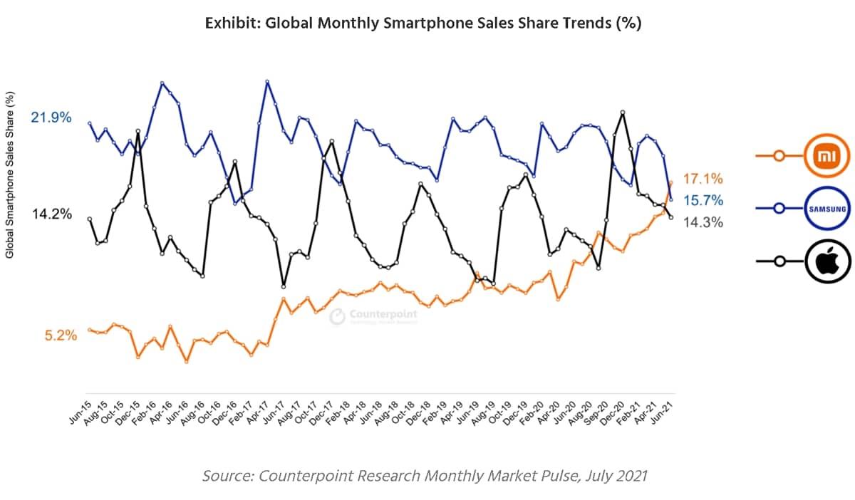Ventes de smartphones à l'international Counterpoint