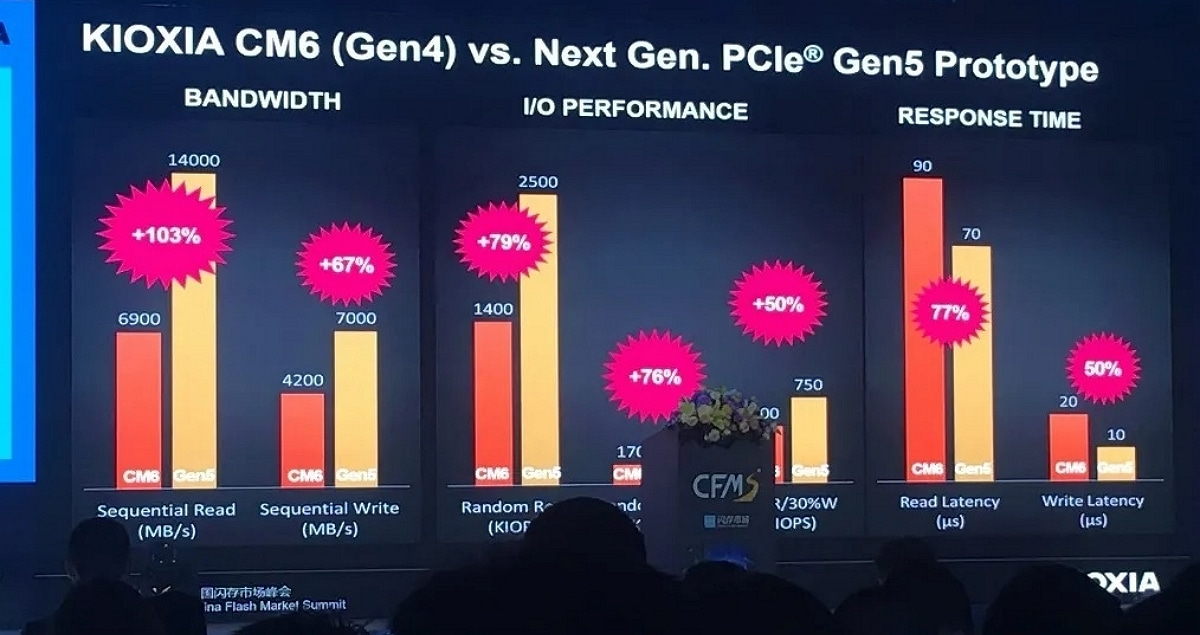 Kioxia PCIe 5.0