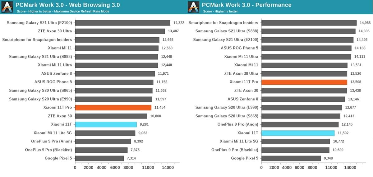Xiaomi 11T vs 11T Pro