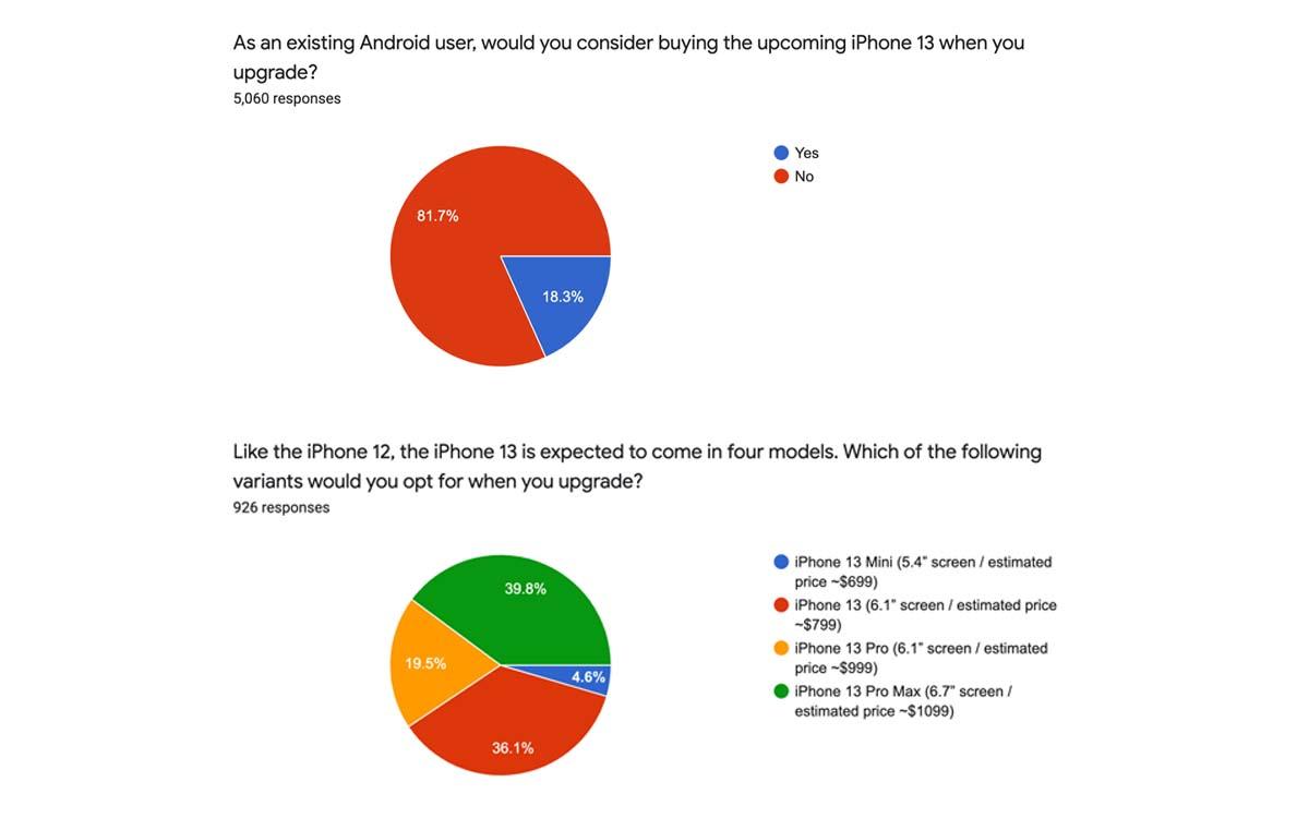 sellcell sondage iphone