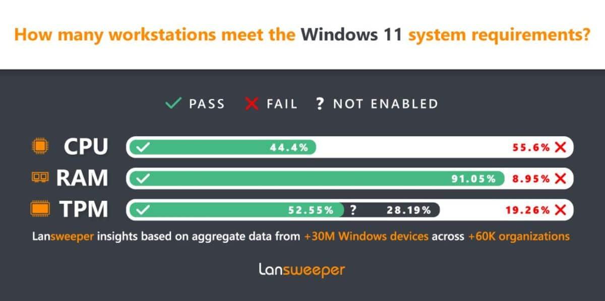 Windows 11 étude