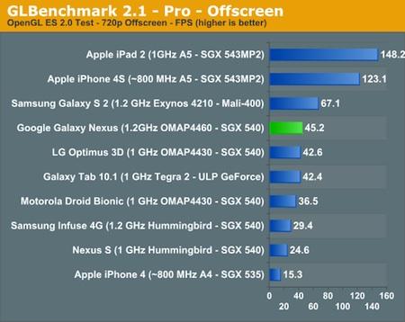 GLBenchmakr Pro Galaxy Nexus