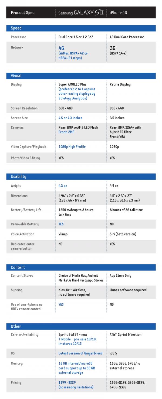Samsung-Galaxy-S-II-vs-Iphone4S
